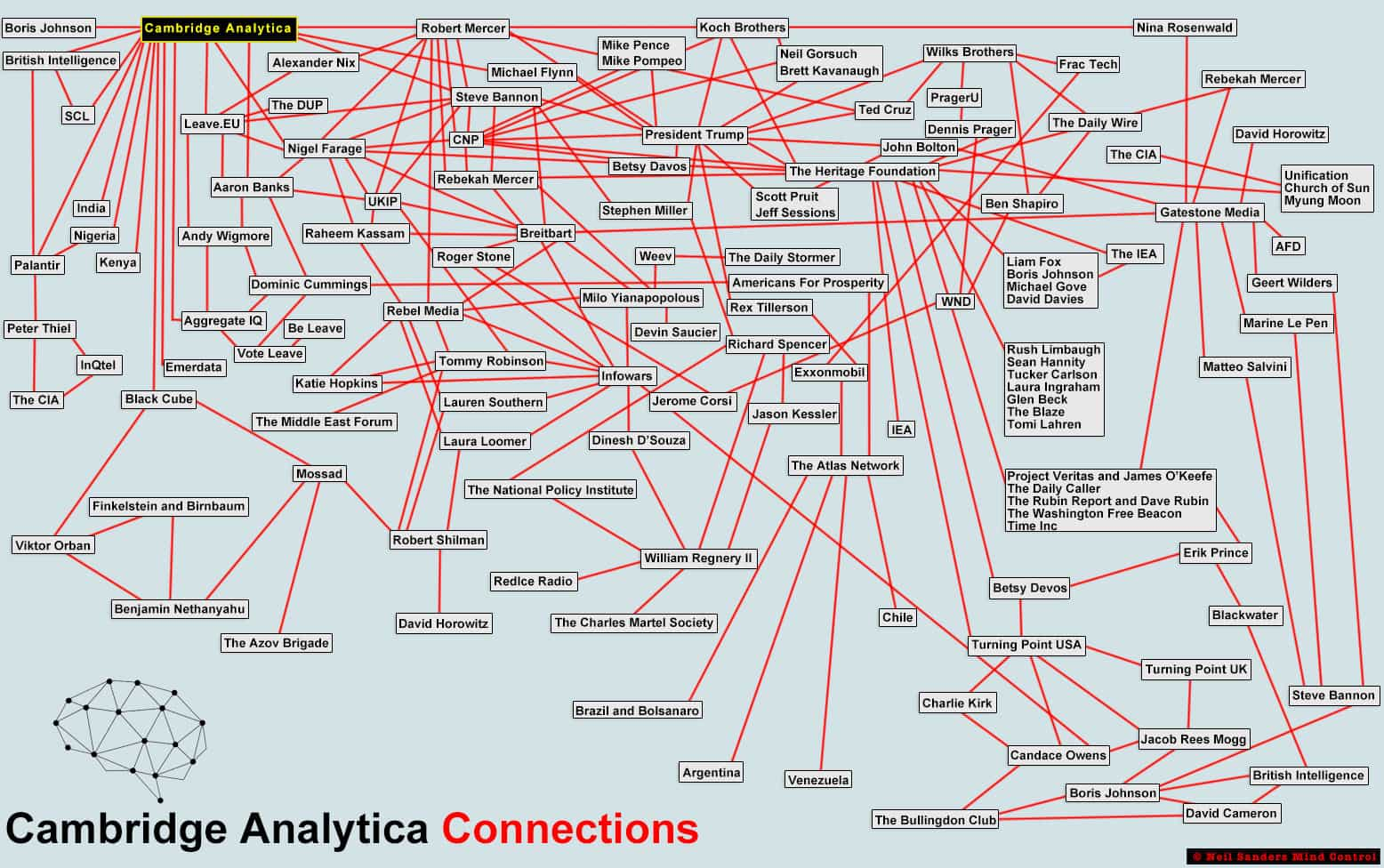 Cambridge Analytica Connections